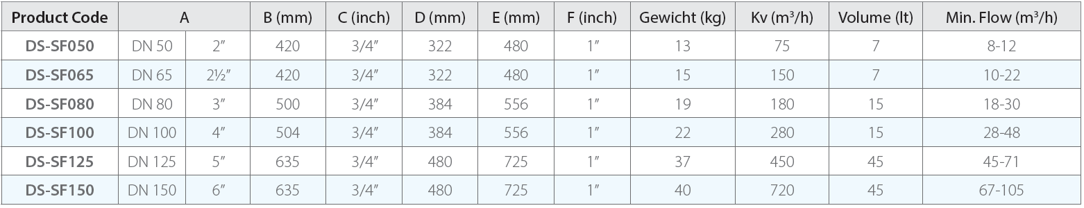DS-SF Flans aansluiting met magneet
